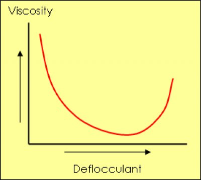 A viscosity deflocculantion curve