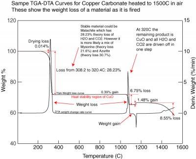 TGA-DTA Sample curve for Copper Carbonate